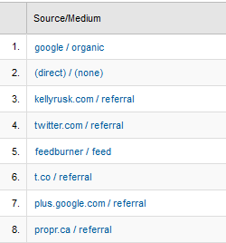 Analytics Referral Sources
