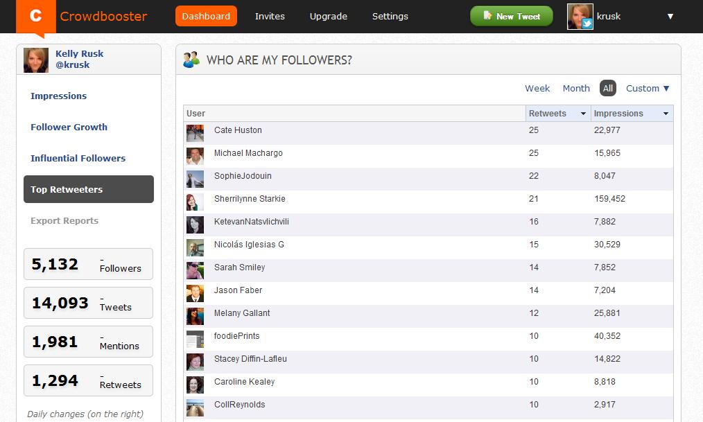 Top Retweeters